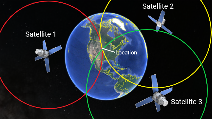 How GPS Positioning Works